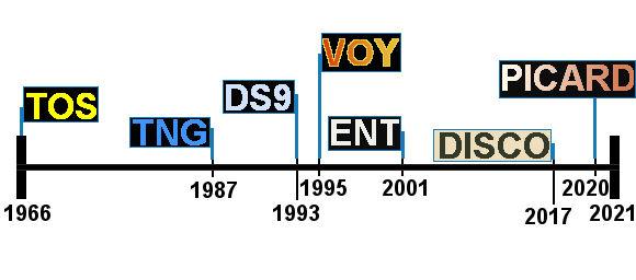 star trek chronologische reihenfolge timeline